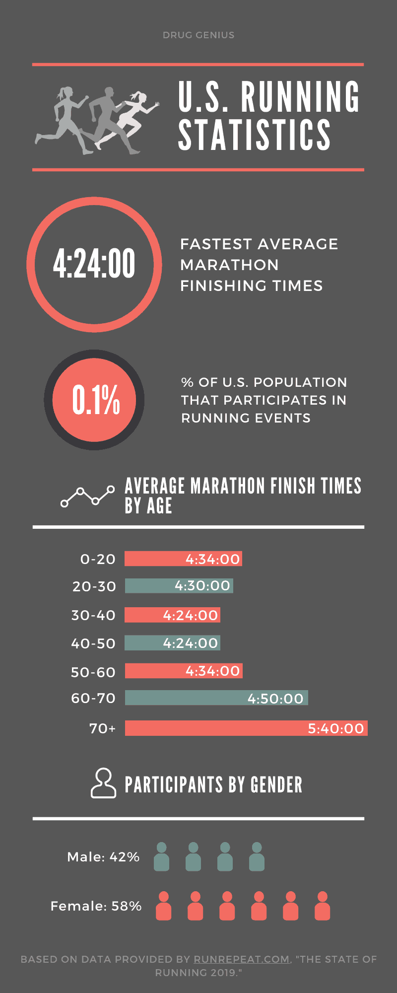 Infographic on statistics of running and runners in the United States.