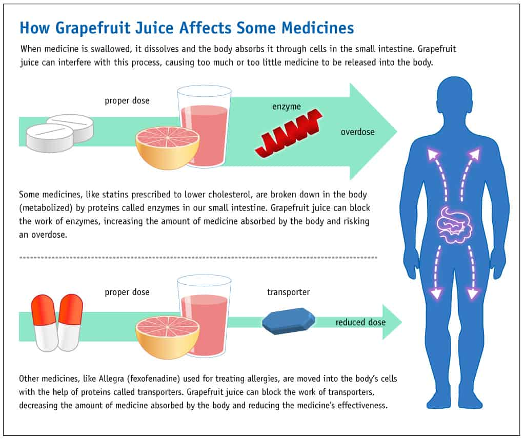 Grapefruit juice can affect how well some medicines work, and it may cause dangerous side effects.